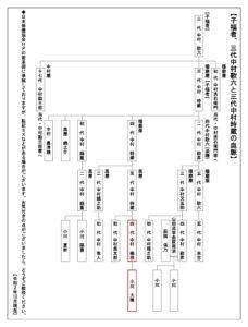 播磨屋・萬屋家系図