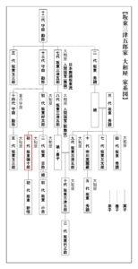 歌舞伎家系図/大和屋