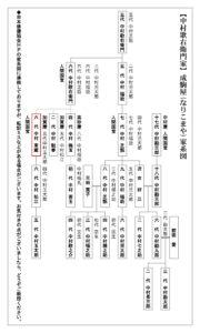 歌舞伎家系図/成駒屋