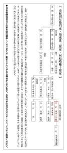 歌舞伎家系図/音羽屋彦三郎家
